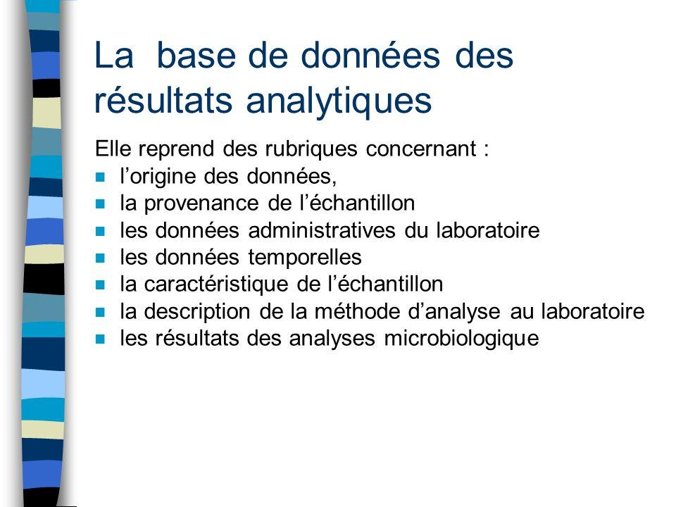 La base de données des résultats analytiques