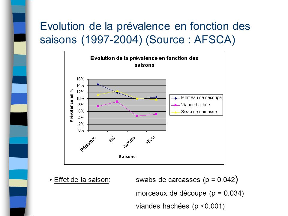 Evolution de la prévalence en fonction des saisons (1997-2004) (Source : AFSCA)