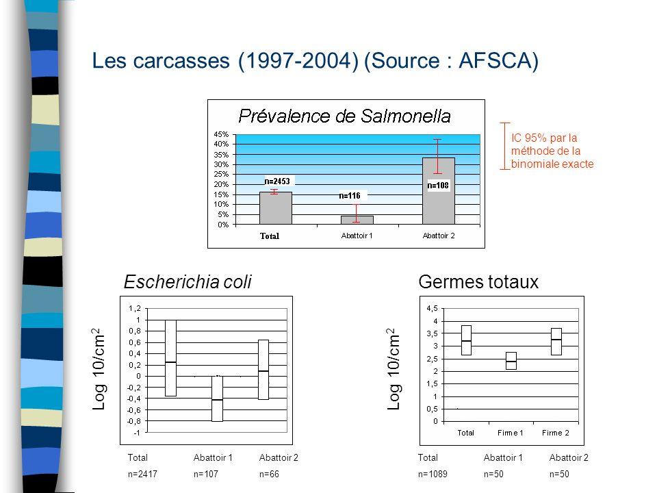 Les carcasses (1997-2004) (Source : AFSCA)