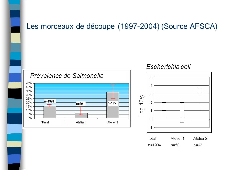 Les morceaux de découpe (1997-2004) (Source AFSCA)