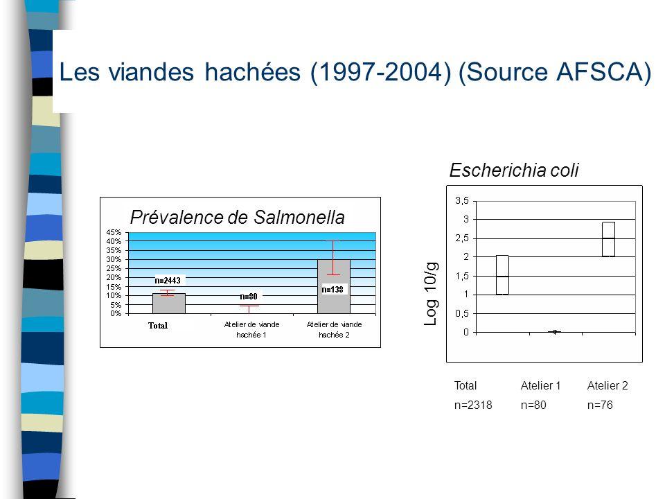 Les viandes hachées (1997-2004) (Source AFSCA)