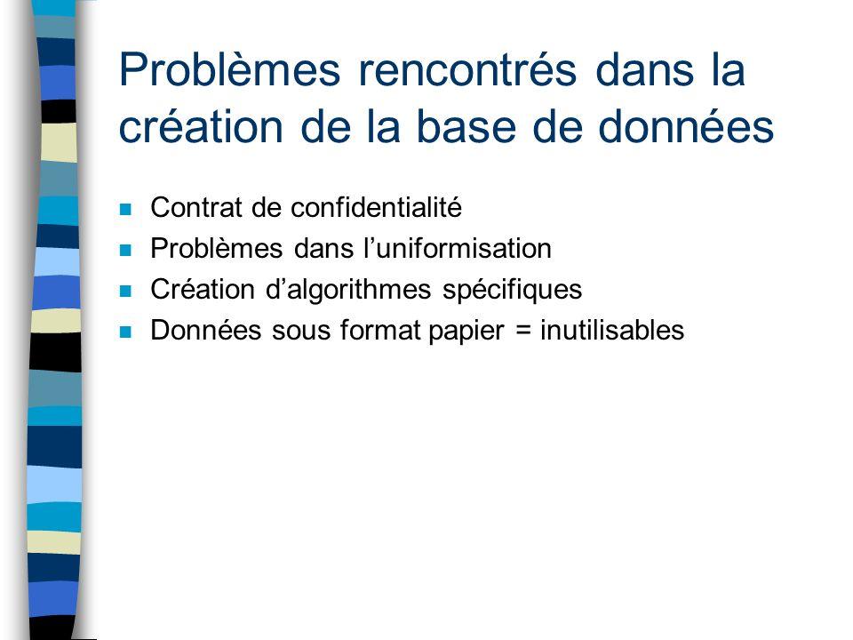 Problèmes rencontrés dans la création de la base de données