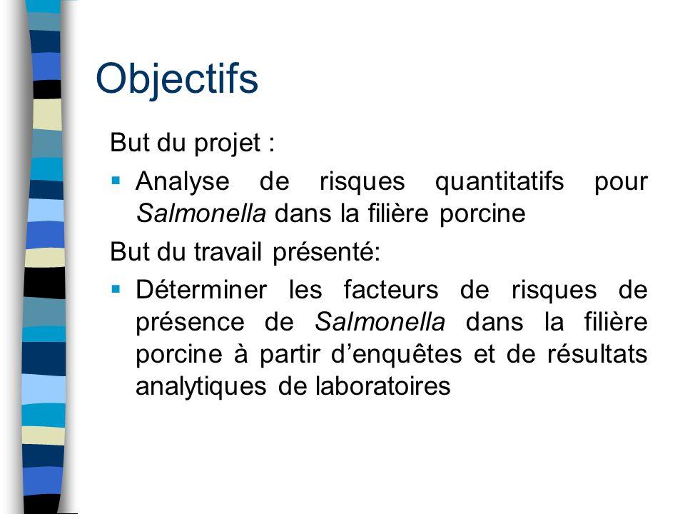 Objectifs But du projet :