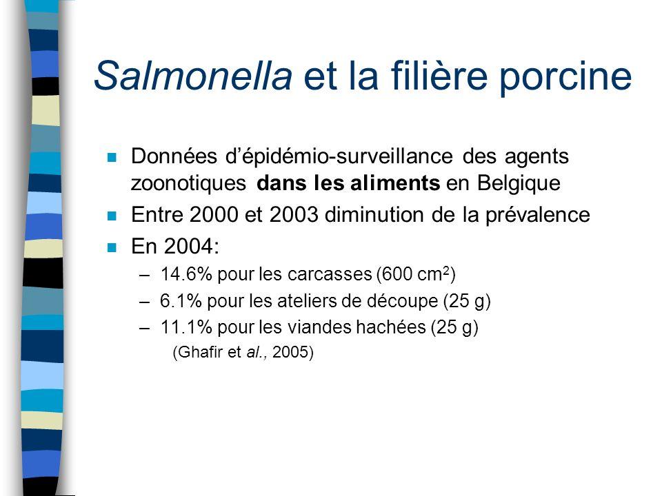 Salmonella et la filière porcine