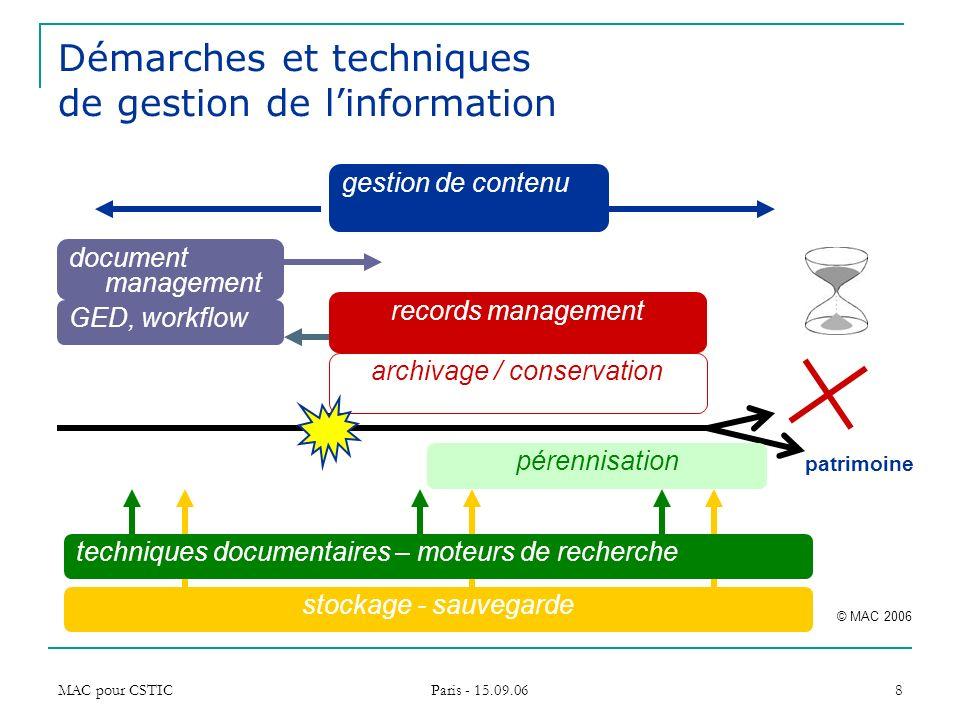 Démarches et techniques de gestion de l'information