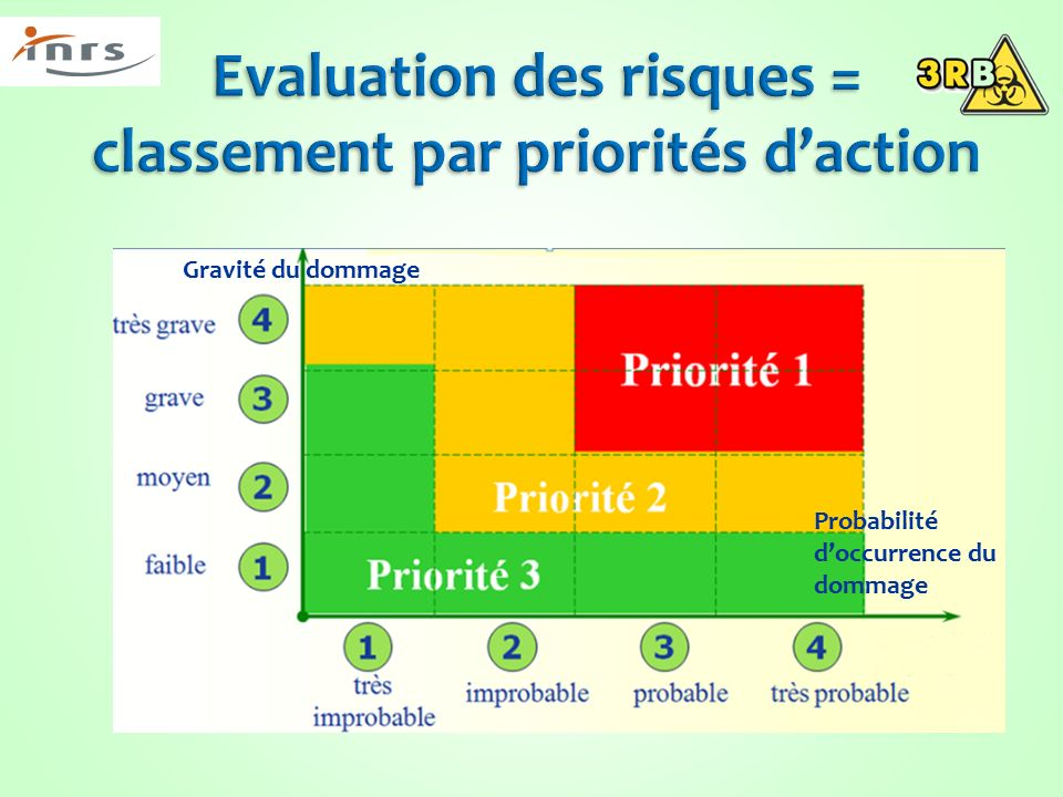 Analyse et evaluation a priori des risques biologiques et - Grille d evaluation des risques psychosociaux ...