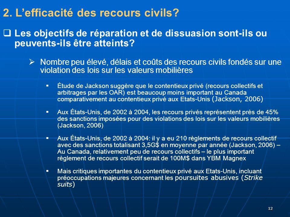 2. L'efficacité des recours civils