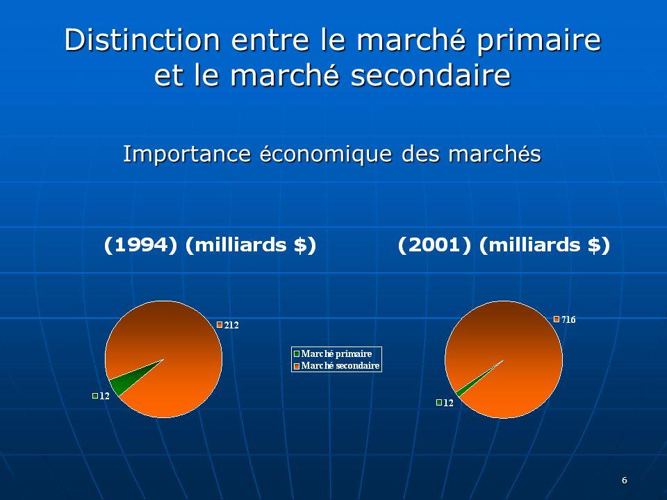 Distinction entre le marché primaire et le marché secondaire