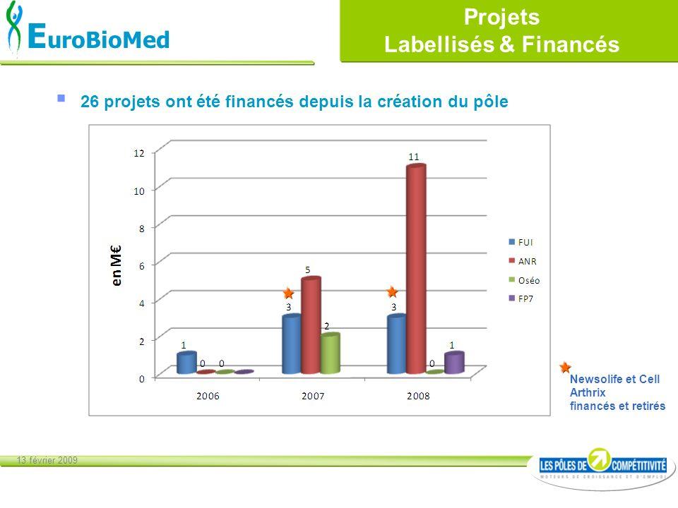 Projets Labellisés & Financés