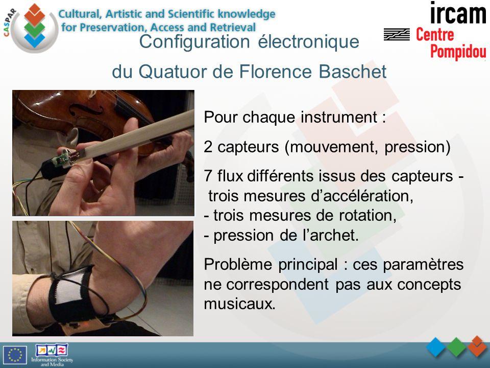 Configuration électronique du Quatuor de Florence Baschet