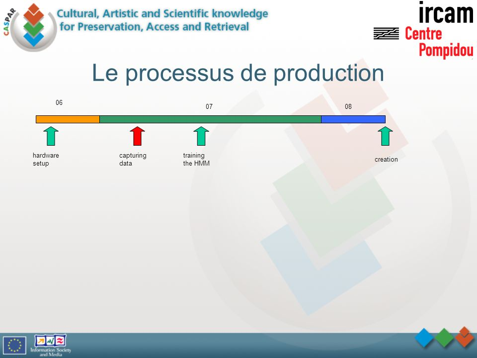 Le processus de production
