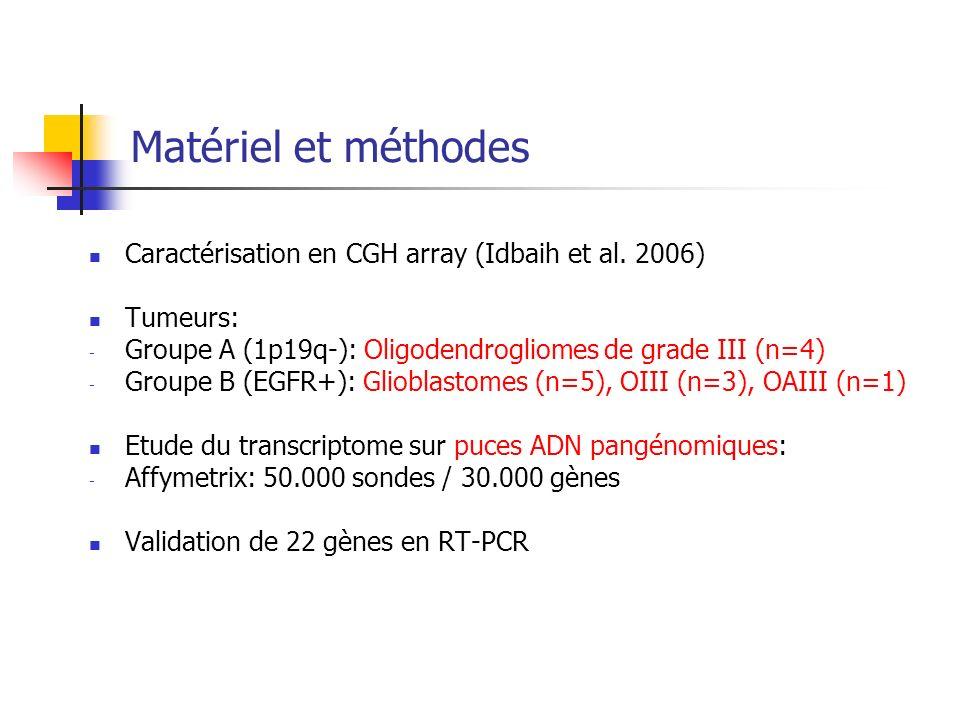 Matériel et méthodes Caractérisation en CGH array (Idbaih et al. 2006)