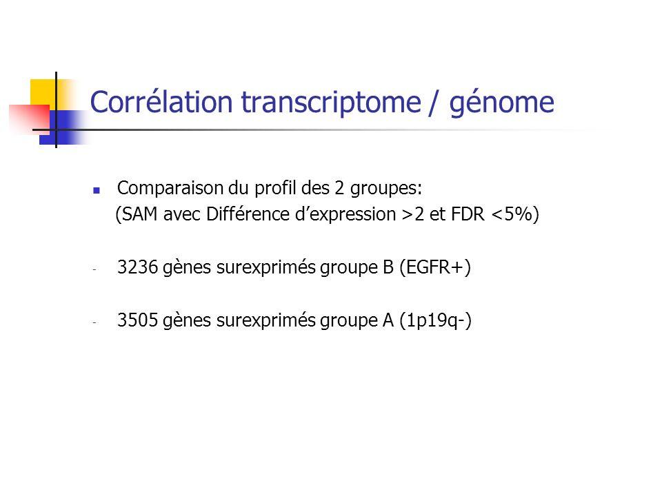 Corrélation transcriptome / génome