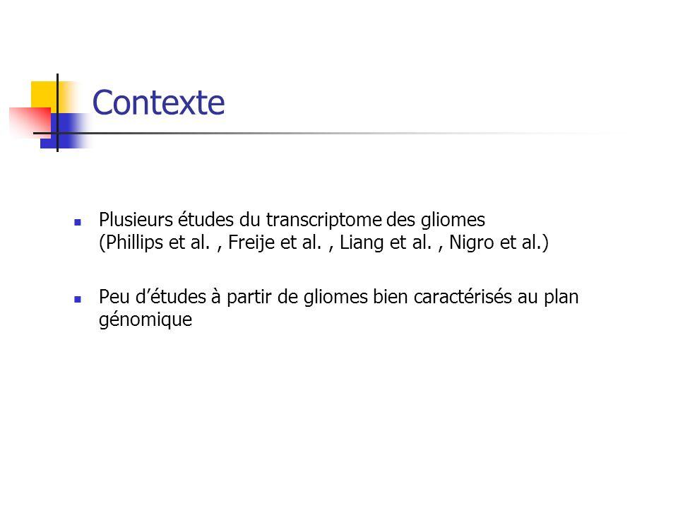 Contexte Plusieurs études du transcriptome des gliomes (Phillips et al. , Freije et al. , Liang et al. , Nigro et al.)
