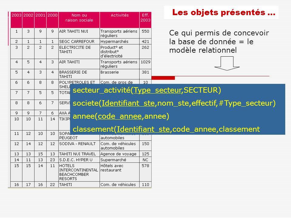Les objets présentés … Ce qui permis de concevoir la base de donnée = le modèle relationnel. secteur_activité(Type_secteur,SECTEUR)