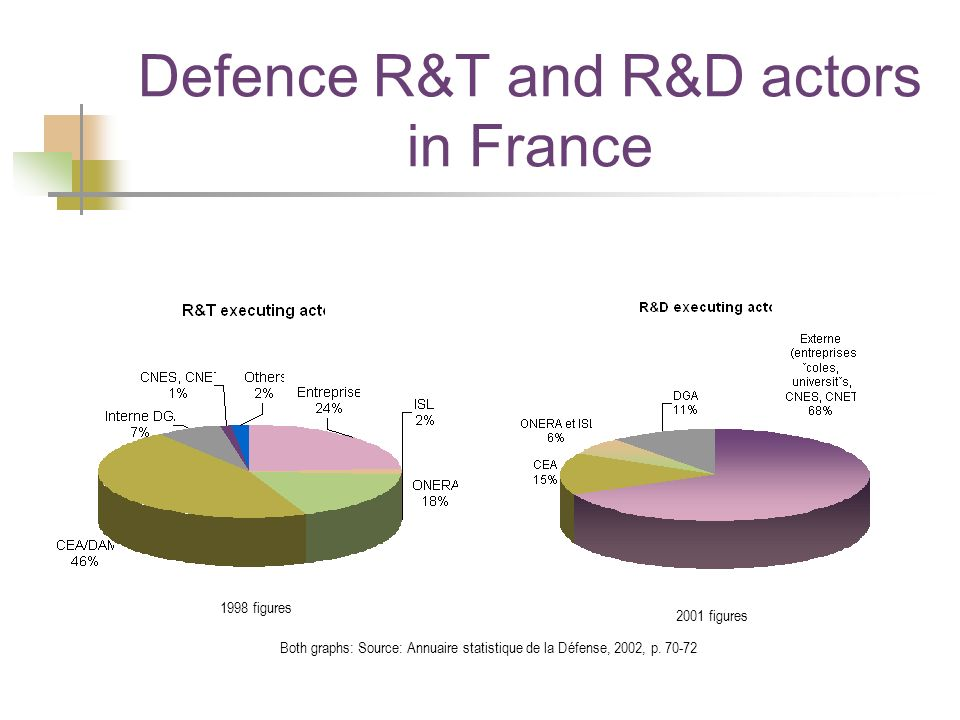 Defence R&T and R&D actors in France