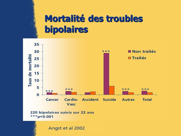 Mortalité des troubles bipolaires