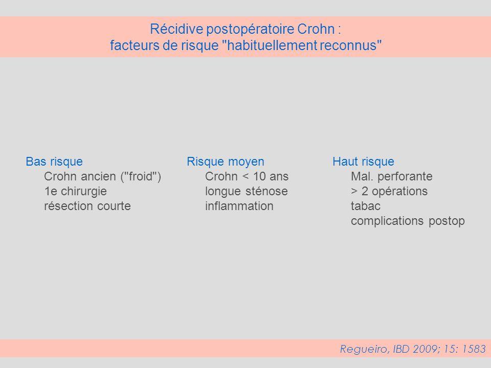 Récidive postopératoire Crohn : facteurs de risque habituellement reconnus