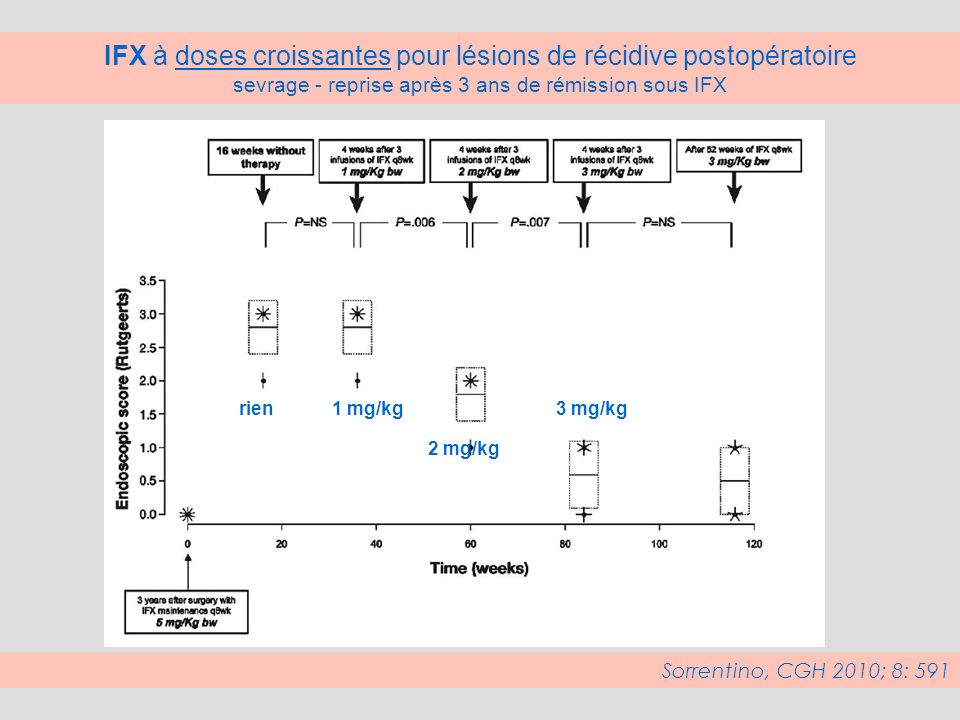 IFX à doses croissantes pour lésions de récidive postopératoire sevrage - reprise après 3 ans de rémission sous IFX