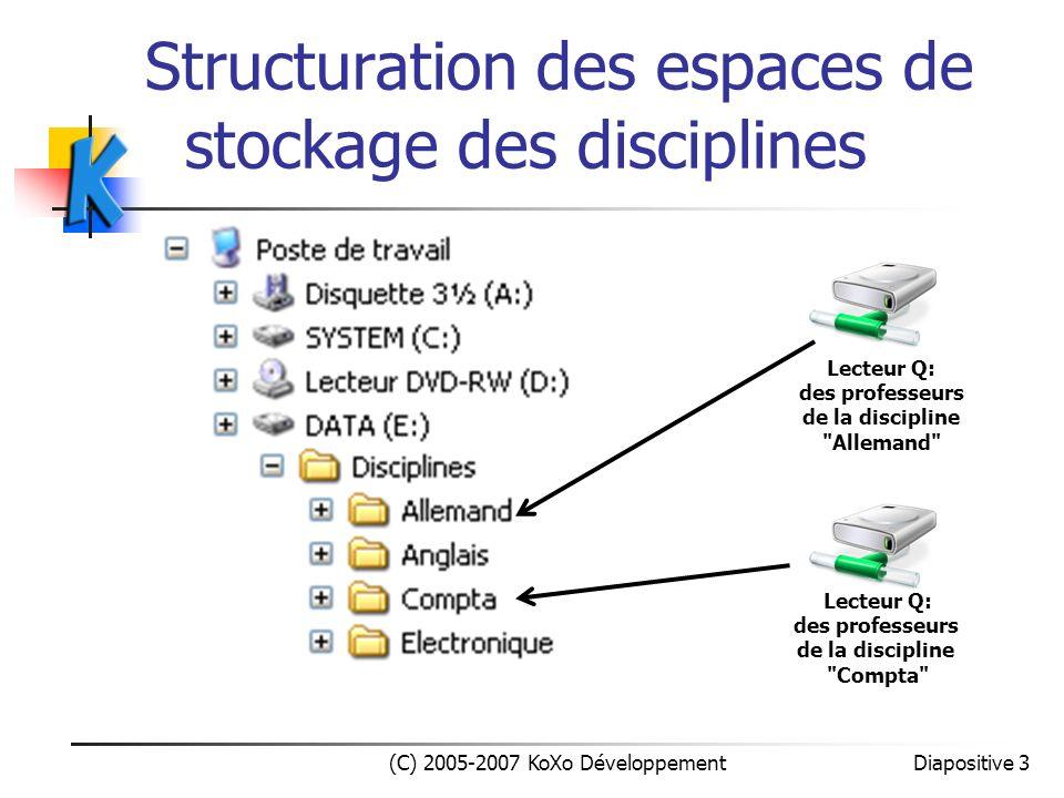 Structuration des espaces de stockage des disciplines
