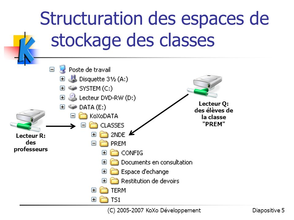 Structuration des espaces de stockage des classes