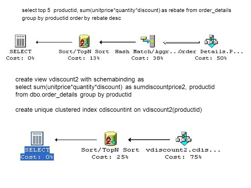 create view vdiscount2 with schemabinding as