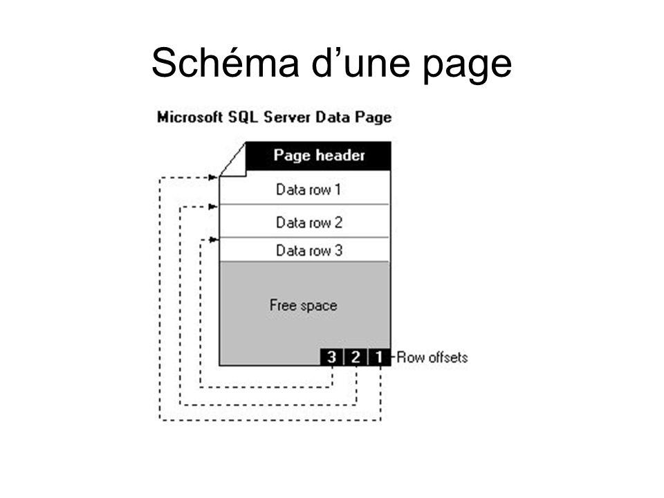 Schéma d'une page