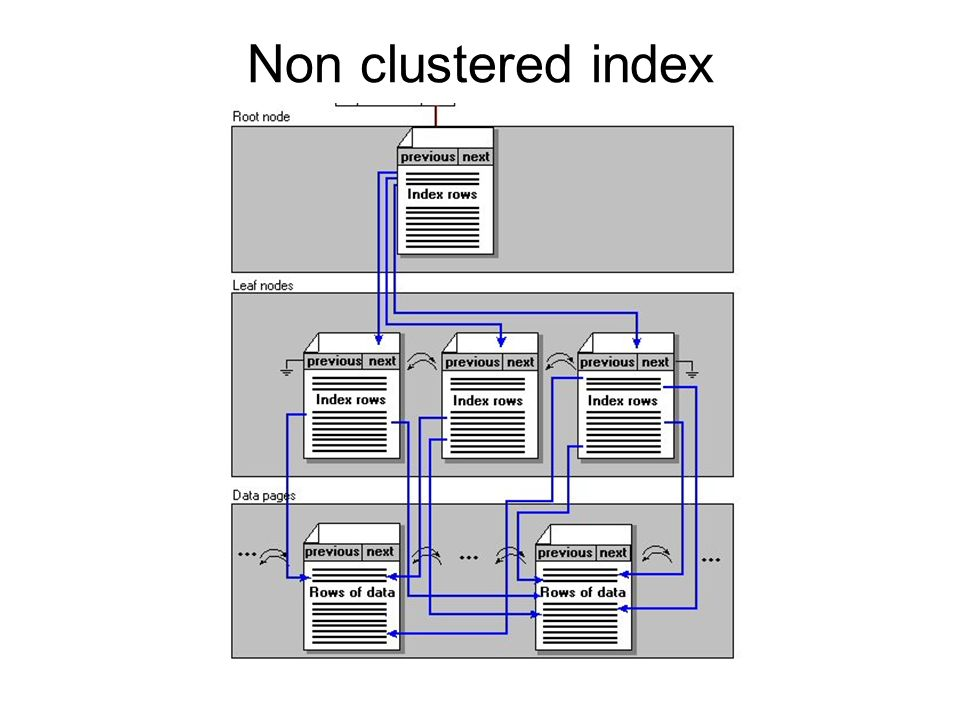 Non clustered index