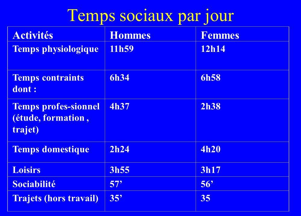 Temps sociaux par jour Activités Hommes Femmes Temps physiologique