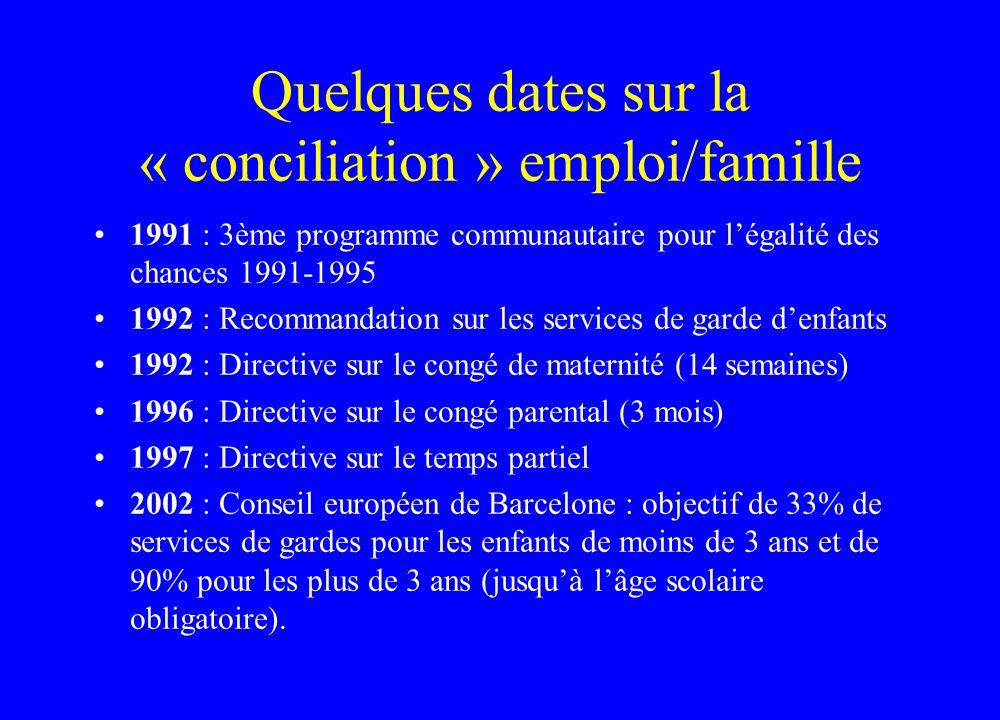 Quelques dates sur la « conciliation » emploi/famille