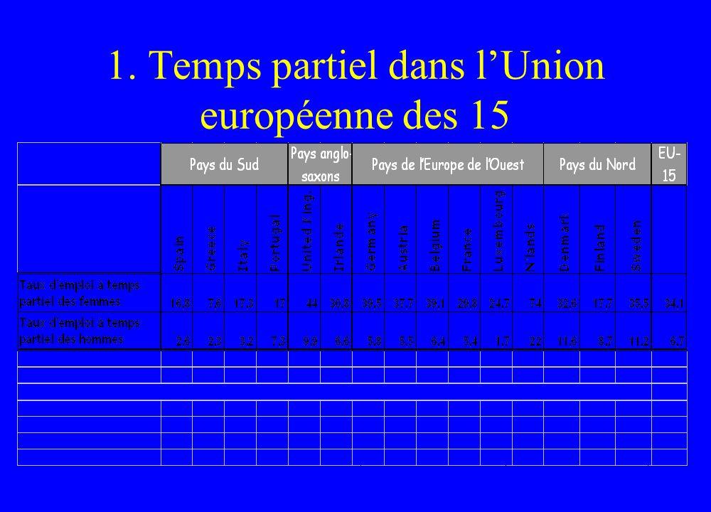 1. Temps partiel dans l'Union européenne des 15