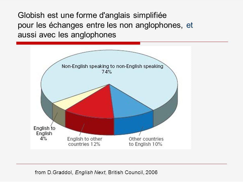 Globish est une forme d anglais simplifiée pour les échanges entre les non anglophones, et aussi avec les anglophones