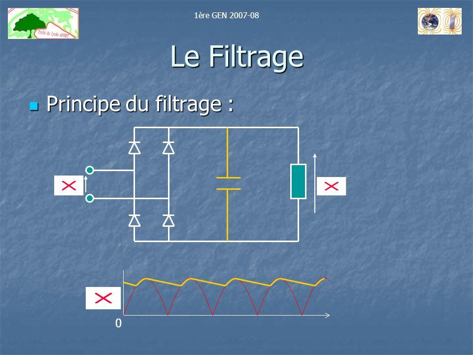 1ère GEN 2007-08 Le Filtrage Principe du filtrage :