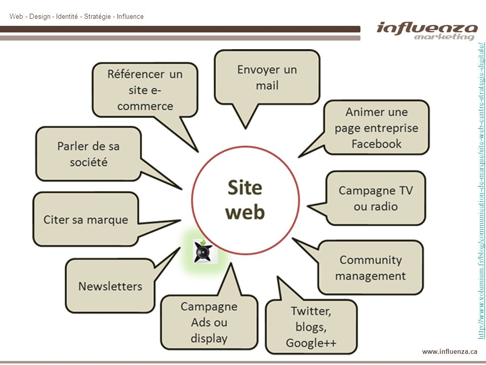 http://www.volumium.fr/blog/communication-de-marque/site-web-centre-strategie-digitale/
