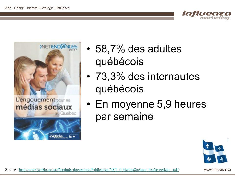 58,7% des adultes québécois 73,3% des internautes québécois