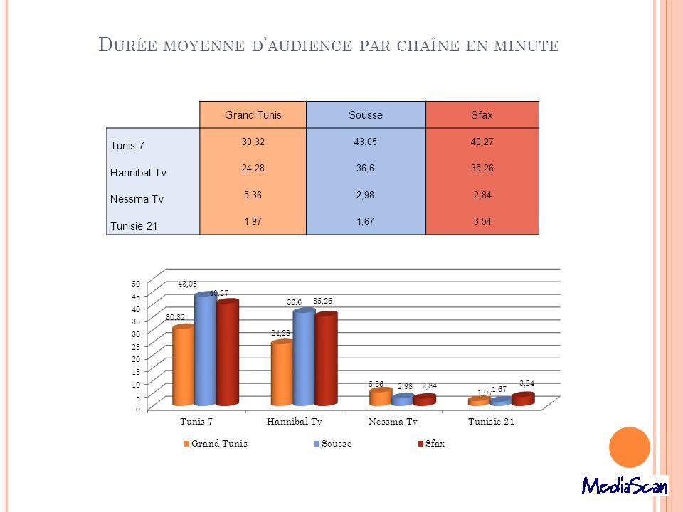 Durée moyenne d'audience par chaîne en minute