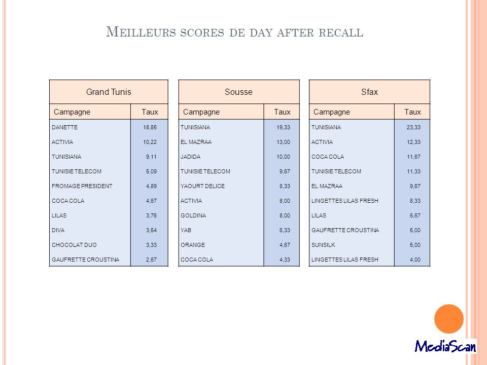 Meilleurs scores de day after recall