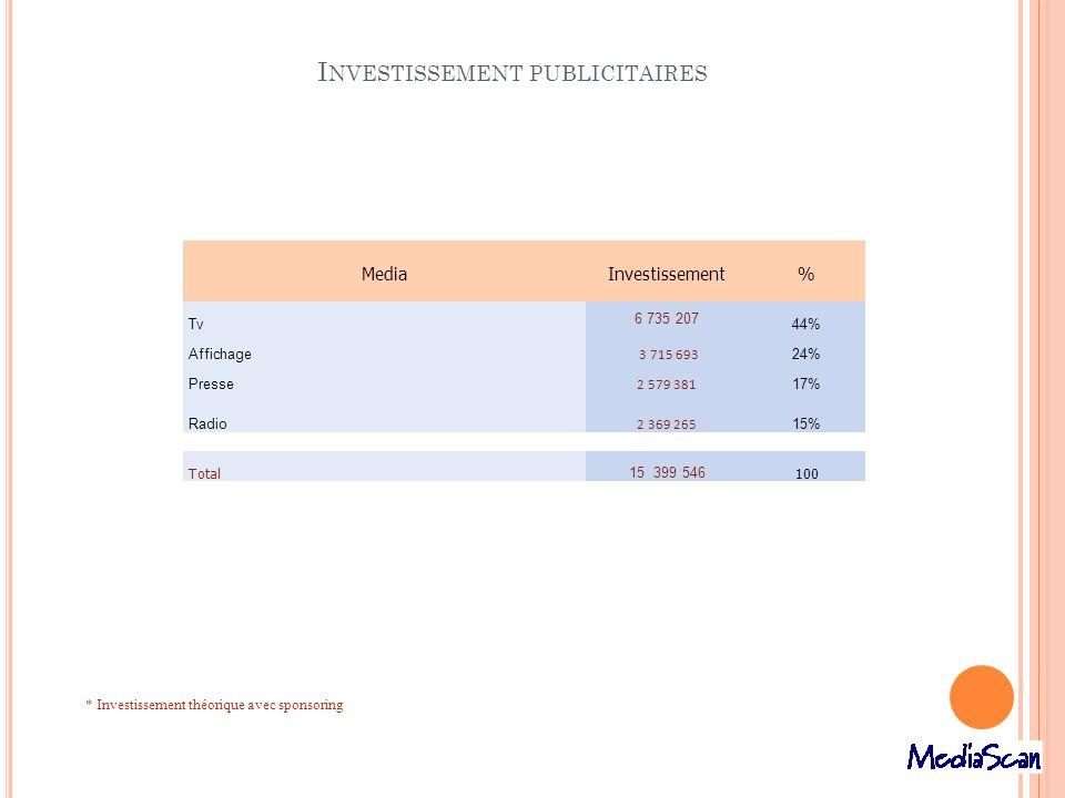 Investissement publicitaires