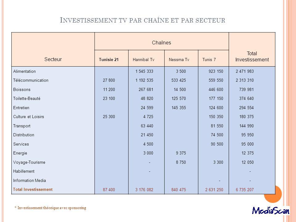 Investissement tv par chaîne et par secteur
