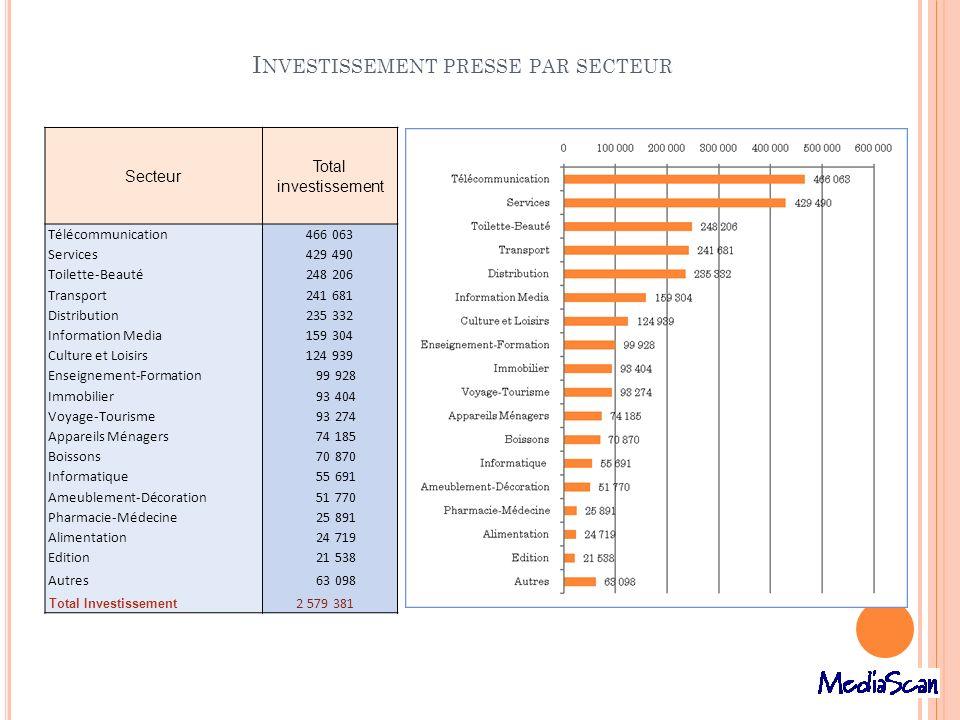 Investissement presse par secteur