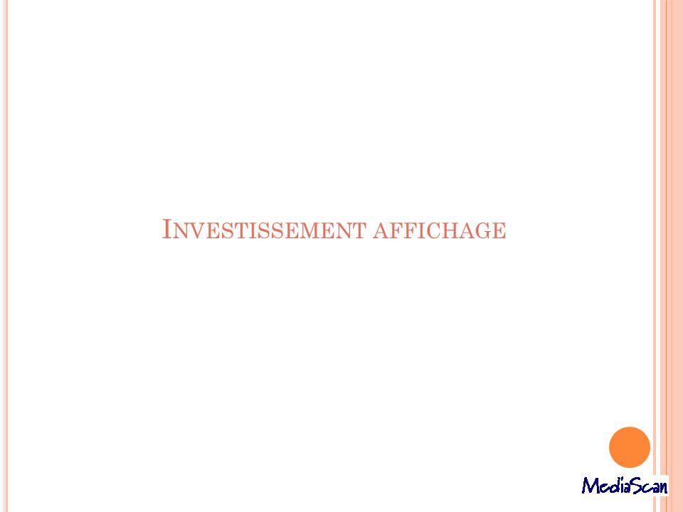 Investissement affichage