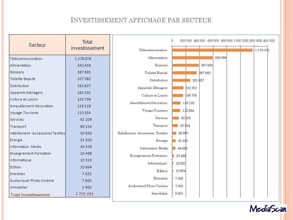 Investissement affichage par secteur