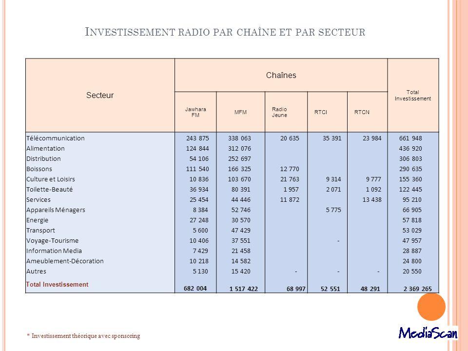 Investissement radio par chaîne et par secteur