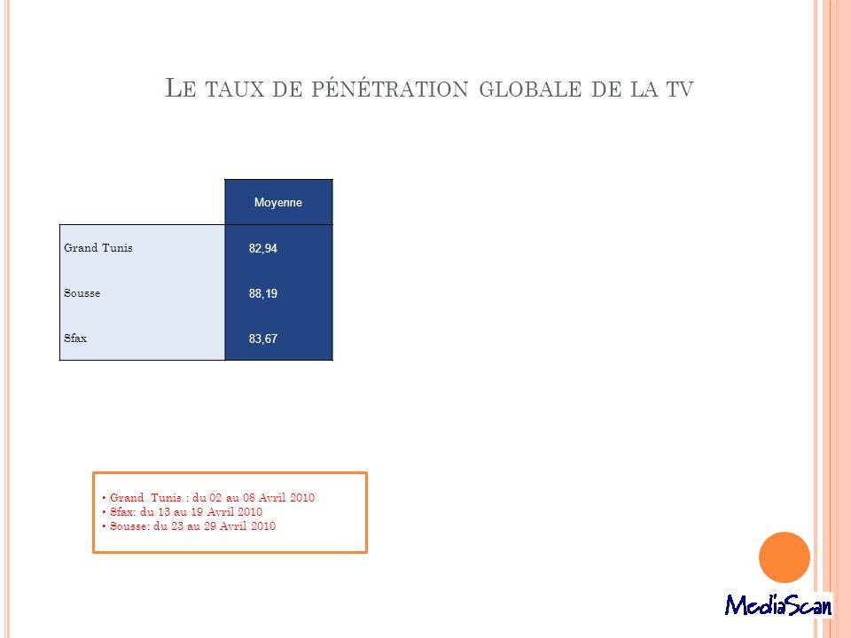 Le taux de pénétration globale de la tv