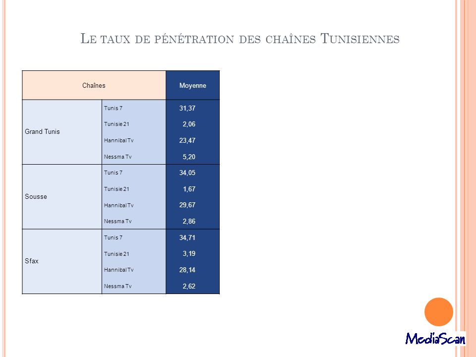 Le taux de pénétration des chaînes Tunisiennes