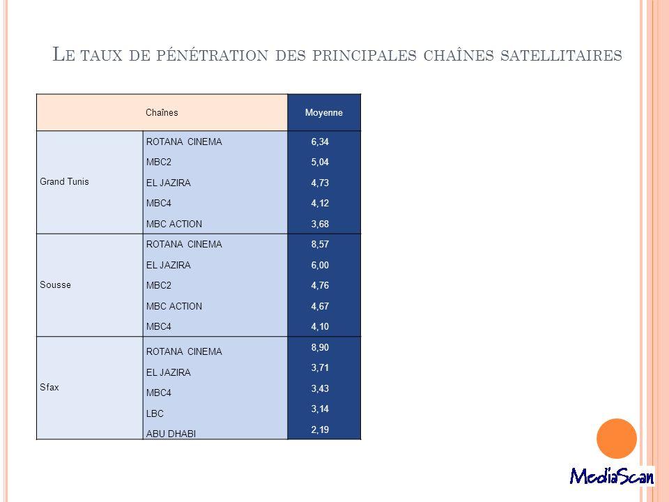 Le taux de pénétration des principales chaînes satellitaires