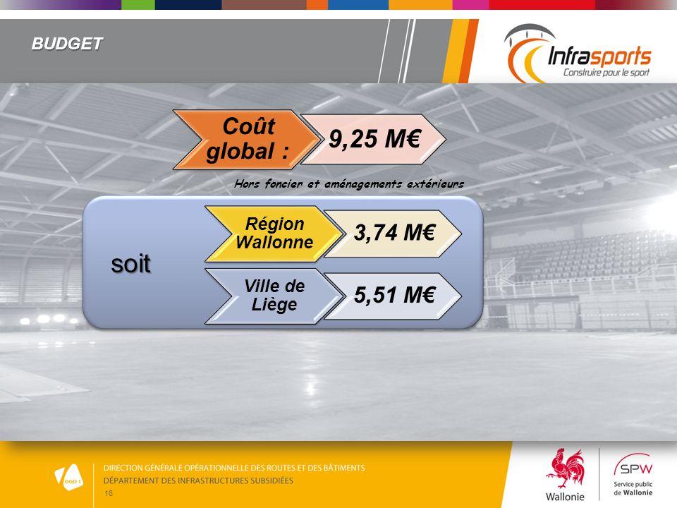 soit 9,25 M€ Coût global : 3,74 M€ 5,51 M€ Région Wallonne
