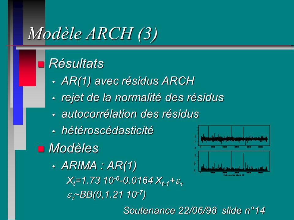 Modèle ARCH (3) Résultats Modèles AR(1) avec résidus ARCH