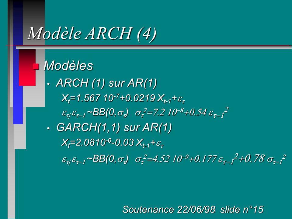 Modèle ARCH (4) Modèles ARCH (1) sur AR(1) GARCH(1,1) sur AR(1)