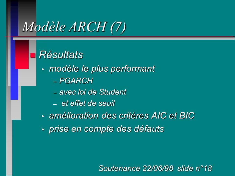 Modèle ARCH (7) Résultats modèle le plus performant